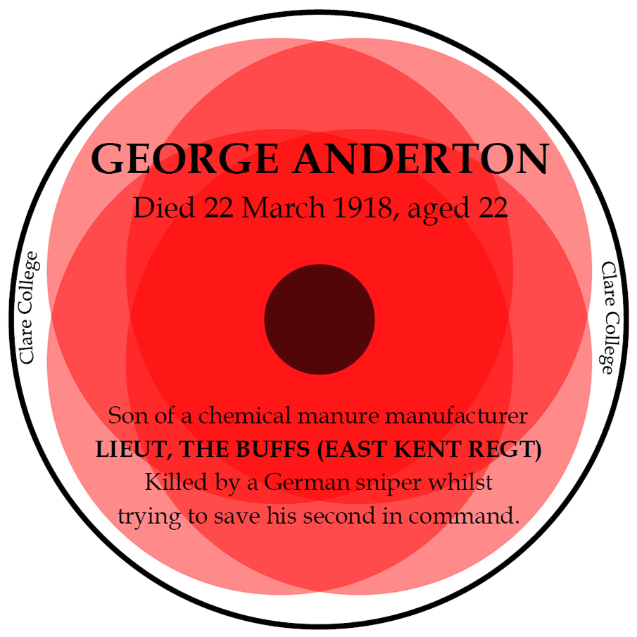 George Anderton